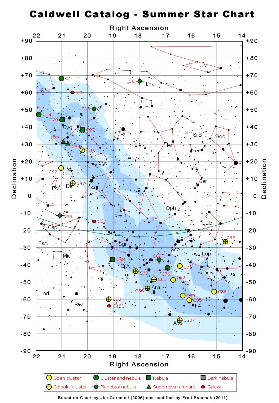 Caldwell Catalog - Summer Star Chart