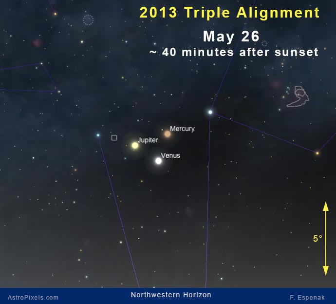 Viewing Charts for the 2013 Triple Planetary Alignment