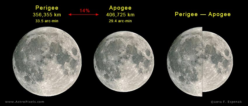 Full Moon at Perigee (Super Moon): 2001 to 2100