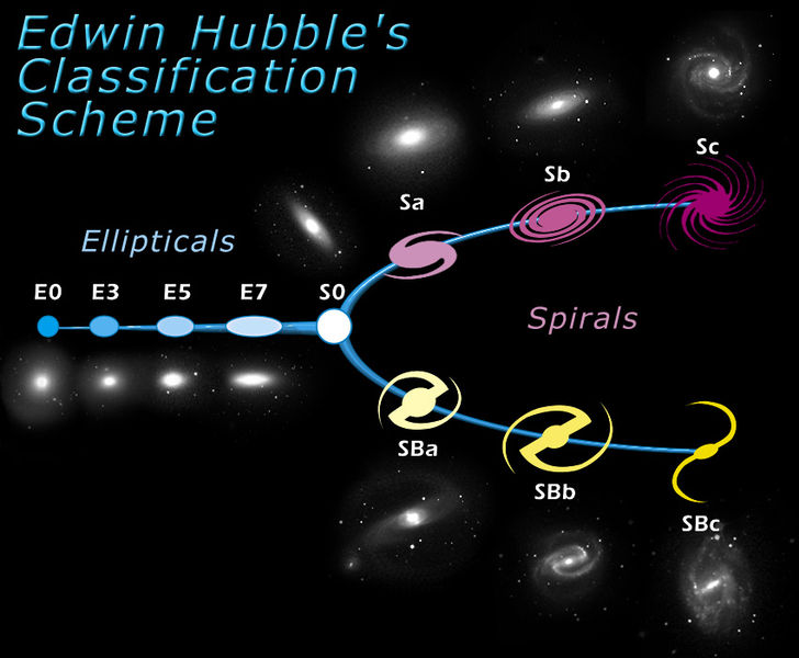 Hubble Classification of Galaxies